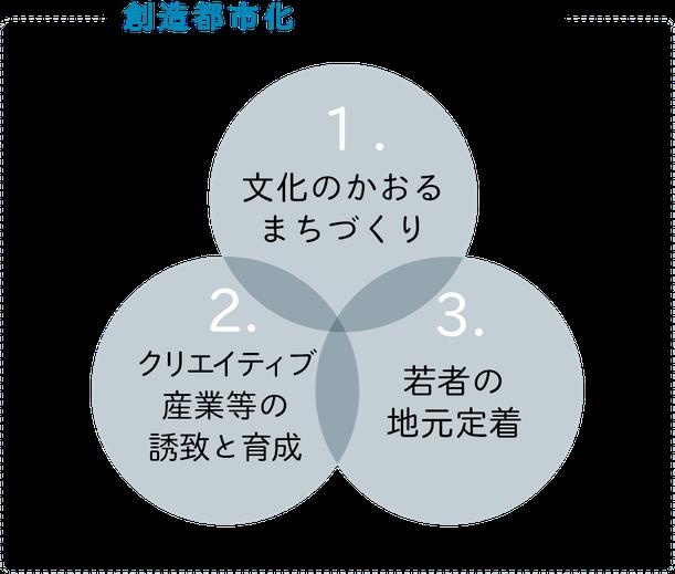 創造都市化のための3つの方策として、1.文化のかおるまちづくり 2.クリエイティブ産業等の誘致と育成 3.若者の地元定着 を軸に進めていきます。