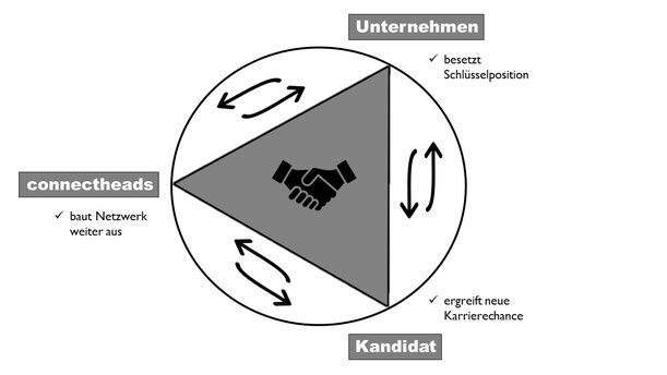 Win-Win-Win Situation mit der connectheads GmbH