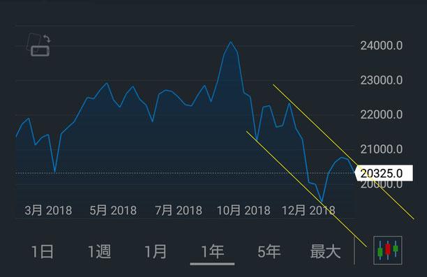日経先物データ(日経225・年間)