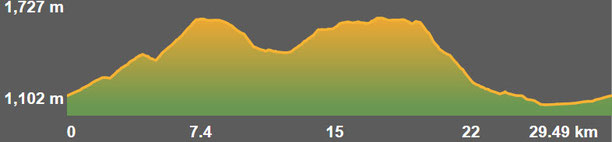 Perfil ruta circular bicicleta TC210