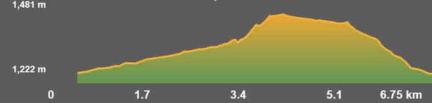 Perfil de la ruta Oceja - riu Vanera - El Puig