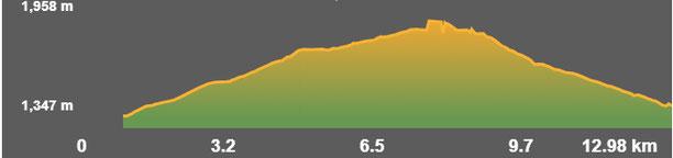 Perfil de la ruta guils - cabanella - fontanera
