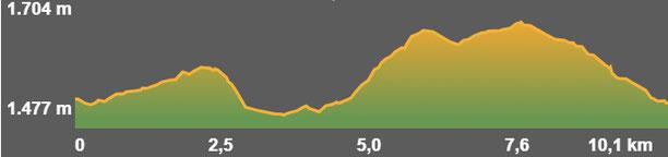 Perfil de la ruta Vallcebollera - Font Monnier