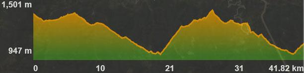 Perfil ruta bicicleta elèctrica baixa cerdanya - etapa 2