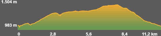 Perfil de la ruta circular de Bellver de Cerdanya a Ordèn