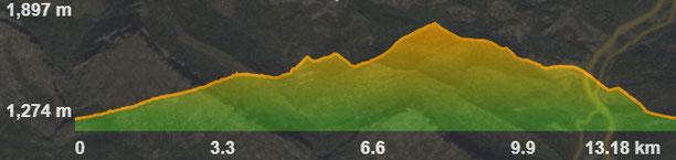 Perfil de la ruta circular a la vall de l'Ingla i la fageda de la Mena
