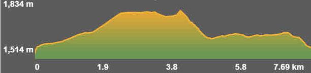 Perfil de la ruta circular de Roca Foradada
