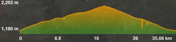 Perfil de la ruta Palau-Comamorera-Oceja