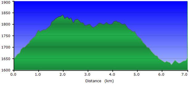 TC247 perfil ruta senderisme Vall d'Eina