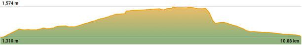 Perfil de la ruta circular de Béixec al Pla de l'Àliga