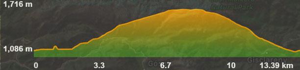 Perfil de la ruta Coves de la Fou - Empedrats de Bor - Mirador Cap del Ras