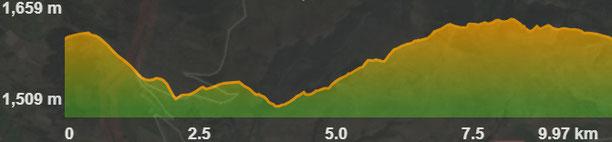 Perfil ruta circuit 7 BTT a Bolquera Odelló Via