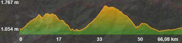 Perfil ruta bicicleta elèctrica baixa cerdanya - etapa 3