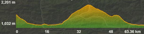 Perfil de la ruta circular en 4x4
