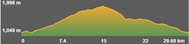 Perfil ruta circular bicicleta TC234