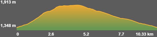 Perfil de la ruta guils - fontanera pel GR11