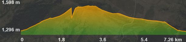 Perfil de la ruta circular de Bajanda - Cim dels Carrots