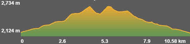 Perfil ruta senderisme Pollineres - Perafita - Monturull