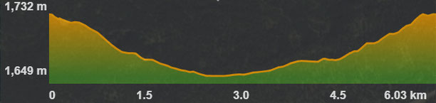 Perfil ruta circuit 2 BTT a Bolquera
