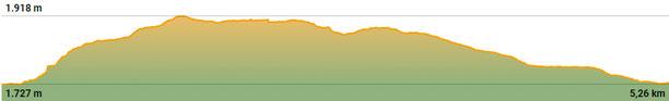 Perfil de la ruta circular a l'estany de Font Viva