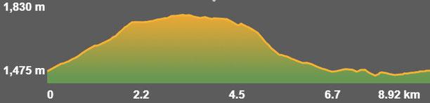 Perfil de la ruta circular de senderisme (a peu) - Prat de Cadí