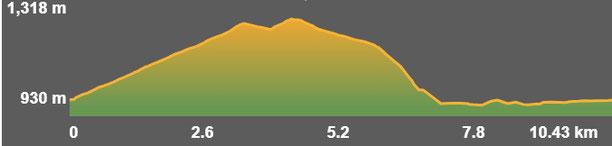 Perfil de la ruta circular de Martinet a Béixec