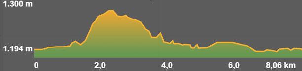 Perfil de la ruta circular de Llívia a Ur