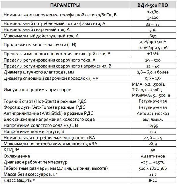 Характеристики Пвтон ВДИ-500Р