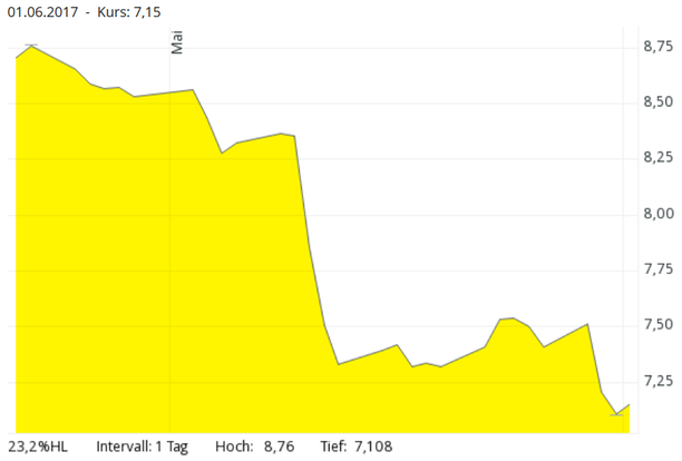 freaky finance, Kurs, Chart, Linien, Prospect Capital