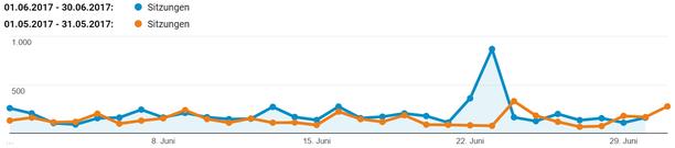 freaky finance, Sitzungen, Monatsabschluss, Juni, Blogzahlen
