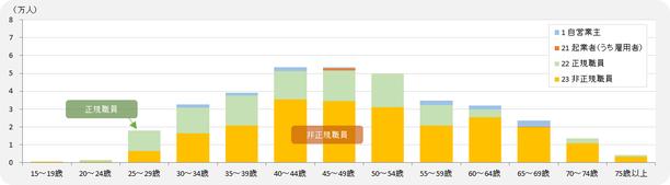 大阪市・女性<既婚> 自営業主/雇用者数