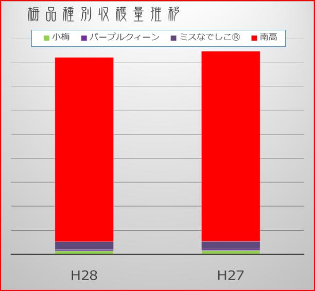 梅収穫実績2016【前年比較】 和×夢 nagomu farm