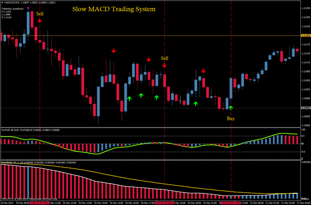 Forex macd trading system