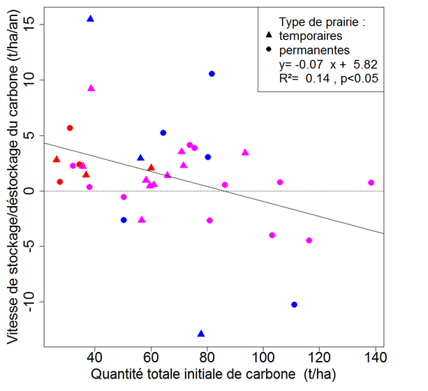 Relation entre vitesse de stockage de carbone dans le sol (0-75 cm) et quantité initiale de carbone