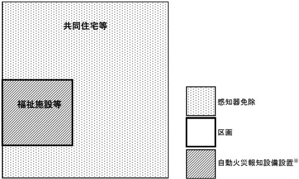 感知器免除のイメージ 特定小規模施設用自動火災報知設備