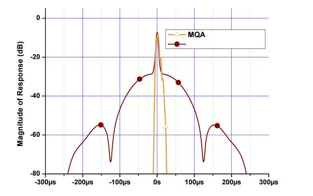 192kHzとMQAの応答性能の比較。数マイクロ秒の時間差を人間は察知するが、192k再生時(赤線)でもインパルス音の起点0sより前後の約250μ秒にプリエコー、ポストエコーと呼ばれる音の滲みが観察される。