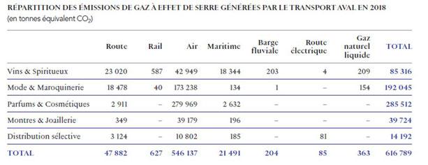 Emissions de CO2 pour le transport en aval de la production pour LVMH selon l'activité