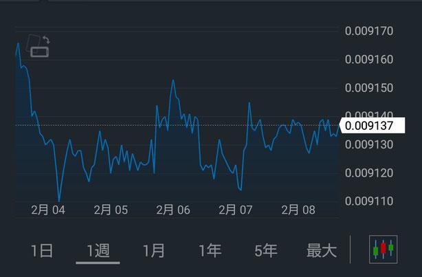 円インデックス(週間)