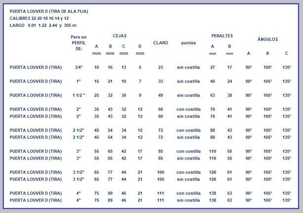 PUERTA LOUVER D (TIRA) CON y SIN COSTILLA TABLA DE ESPECIFICACIONES