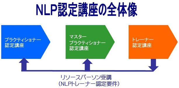 NLP認定講座 鈴木信市
