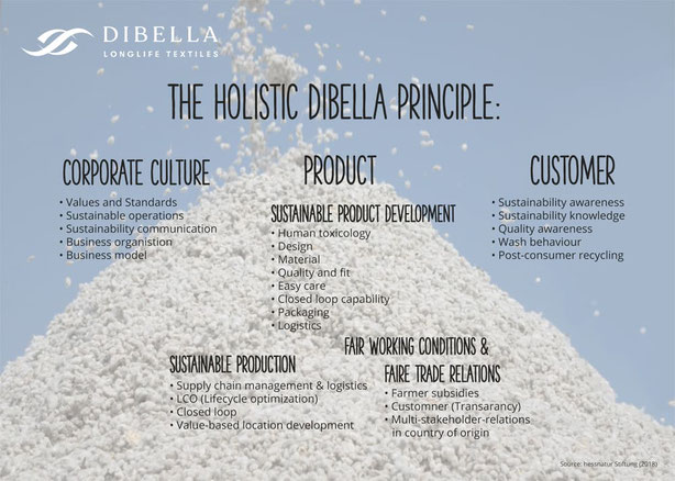 The holistic dibella principle