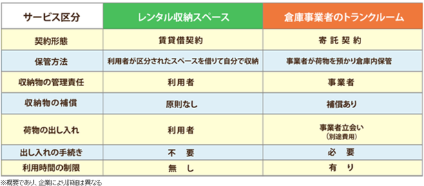 <レンタル収納スペース推進協議会HP抜粋>