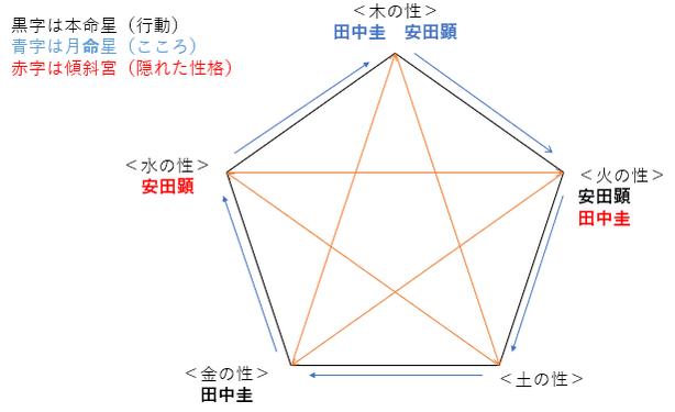 田中圭さん主演『らせんの迷宮 ~DNA科学捜査~』はヒットするか?出演者の性格・相性を占ってみると