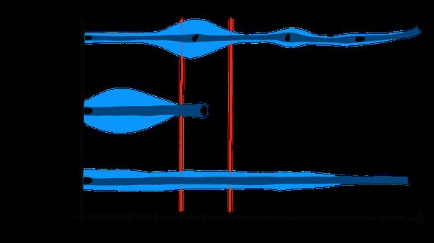 Wundkanäle verschiedener Geschosstypen (Faustfeuerwaffen) (a): Extremitätendurchmesser Oberschenkel / (b) Rumpfdurchmesser quer