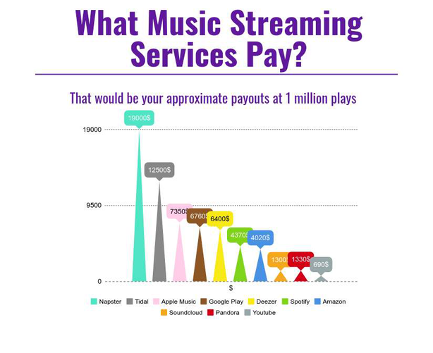 Infographic: What streaming services like spotify, youtube music, deezer and apple music pay to you?
