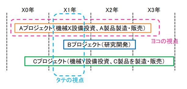 タテの視点とヨコの視点の図