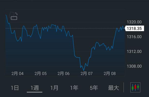 金価格(週間)