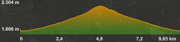Perfil de la ruta de raquetes de neu Masella- Tosa d'Alp