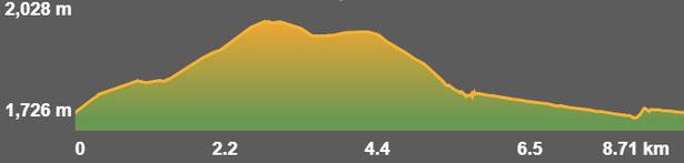 Perfil de la ruta de senderisme - La Casilla - Pla de la Bassa - Creu de Meians