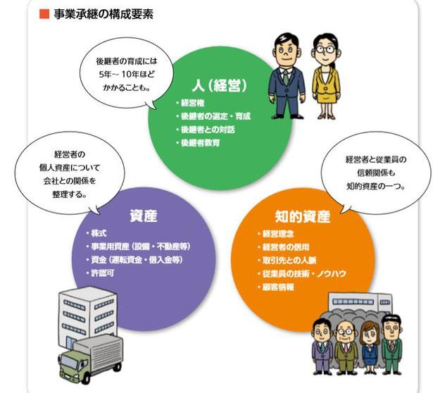 「経営者のための事業承継マニュアル」中小企業庁より